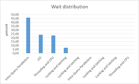 HammerDB_initial_autopilot_run3x25_wait_distribution