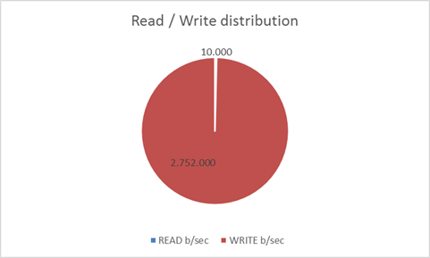 read_write_distribution